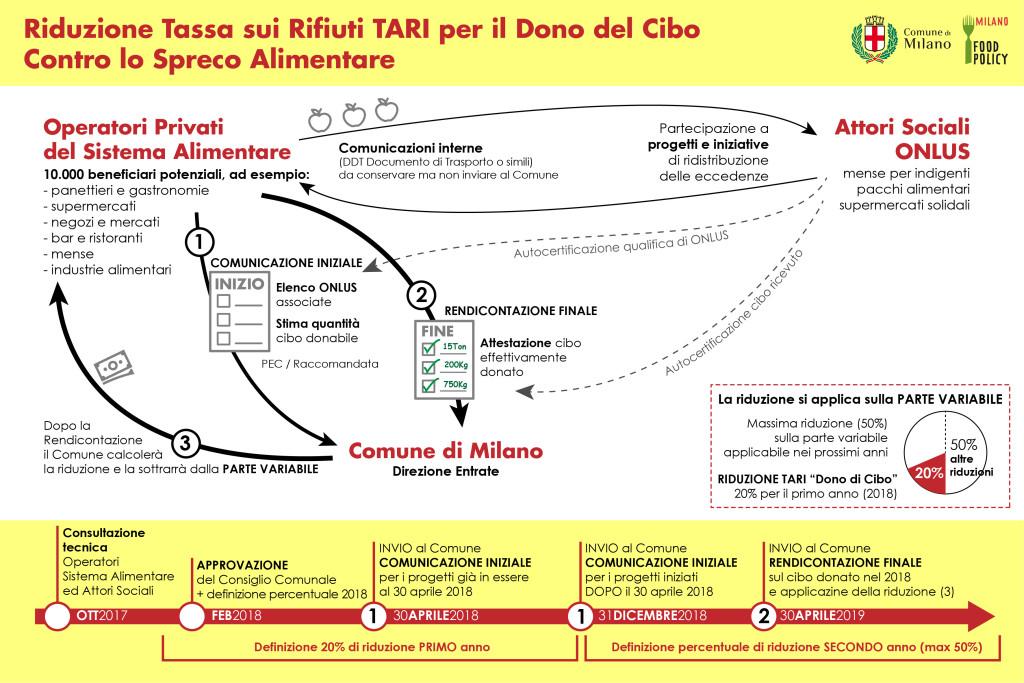 Infografica TARI-01